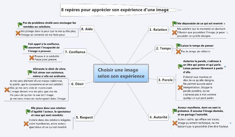 8 reperes pour choisir ses images